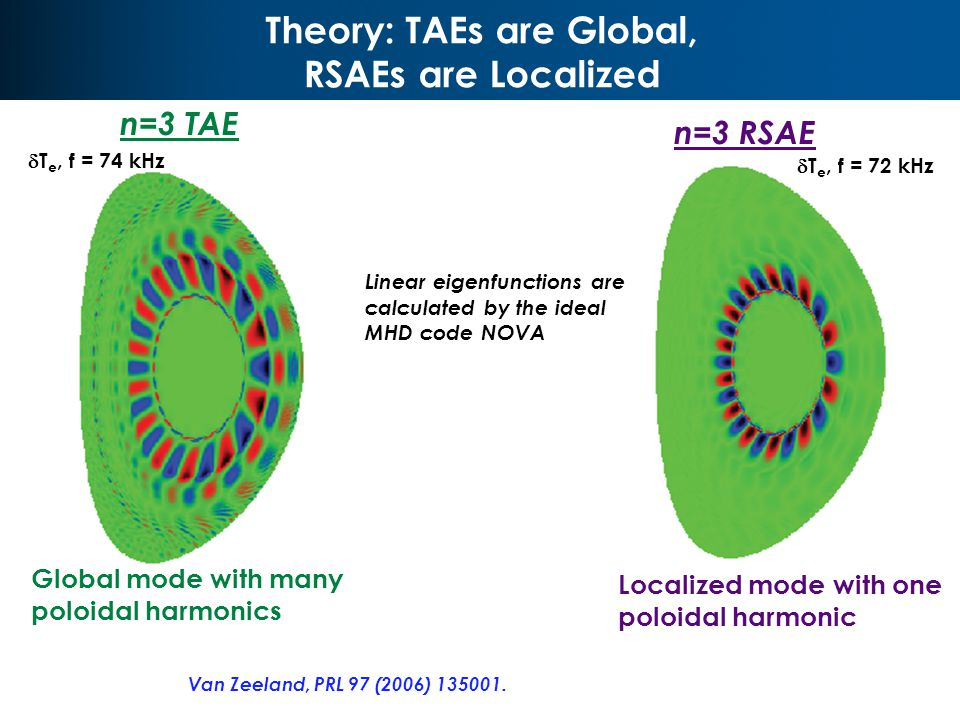 Theory: TAEs are Global, RSAEs are Localized V2 R0 V2 Global mode with many poloidal harmonics Localized mode with one poloidal harmonic Linear eigenfunctions are calculated by the ideal MHD code NOVA  T e, f = 74 kHz  T e, f = 72 kHz n=3 TAE n=3 RSAE Van Zeeland, PRL 97 (2006) 135001.