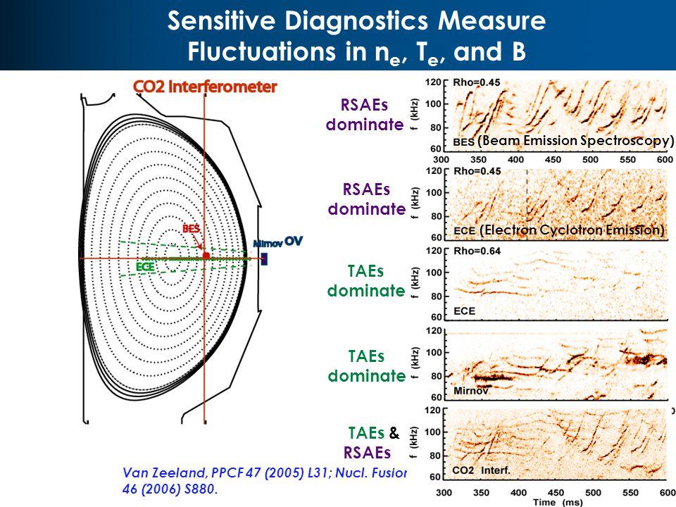 Sensitive Diagnostics Measure Fluctuations in n e, T e, and B V2 R0 V2 Van Zeeland, PPCF 47 (2005) L31; Nucl.