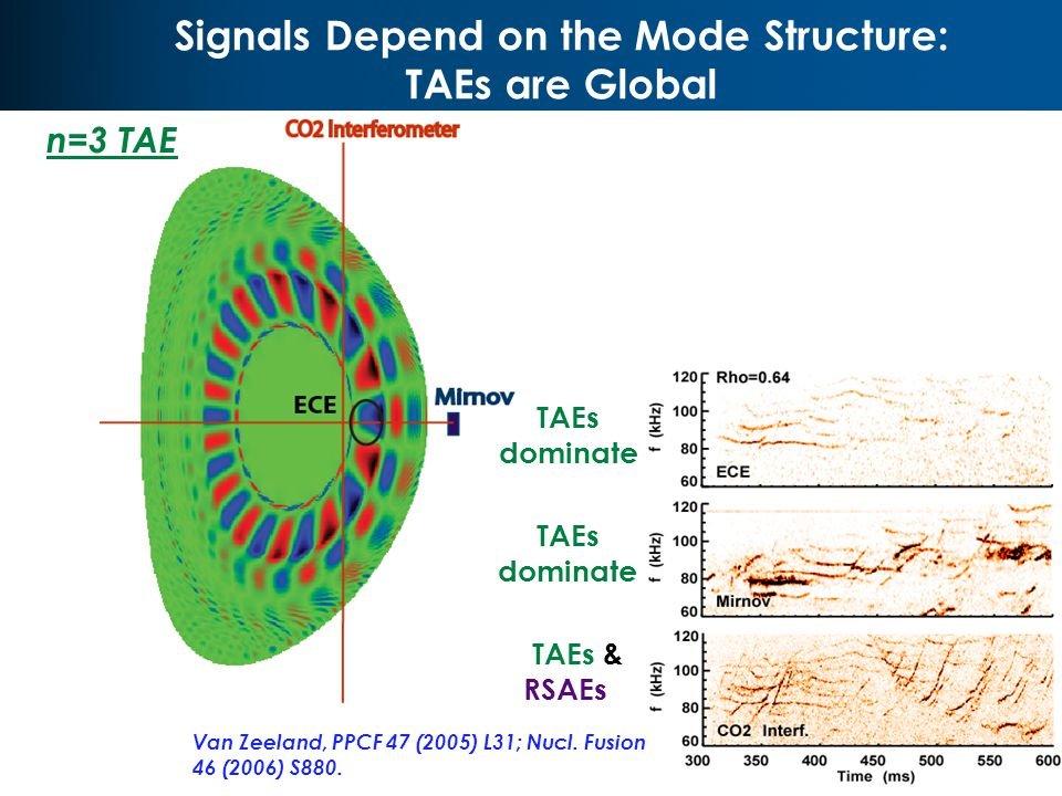 The Upgraded ECE Diagnostic Measures the Radial Eigenfunction V2 R0 V2 RSAEs are localized at q min TAEs are globally extended Van Zeeland, PRL 97 (2006) 135001.