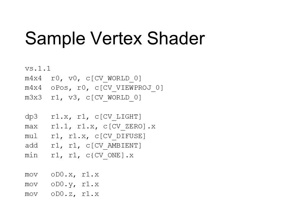 Sample Vertex Shader vs.1.1 m4x4 r0, v0, c[CV_WORLD_0] m4x4 oPos, r0, c[CV_VIEWPROJ_0] m3x3 r1, v3, c[CV_WORLD_0] dp3 r1.x, r1, c[CV_LIGHT] max r1.1, r1.x, c[CV_ZERO].x mul r1, r1.x, c[CV_DIFUSE] add r1, r1, c[CV_AMBIENT] min r1, r1, c{CV_ONE].x mov oD0.x, r1.x mov oD0.y, r1.x mov oD0.z, r1.x