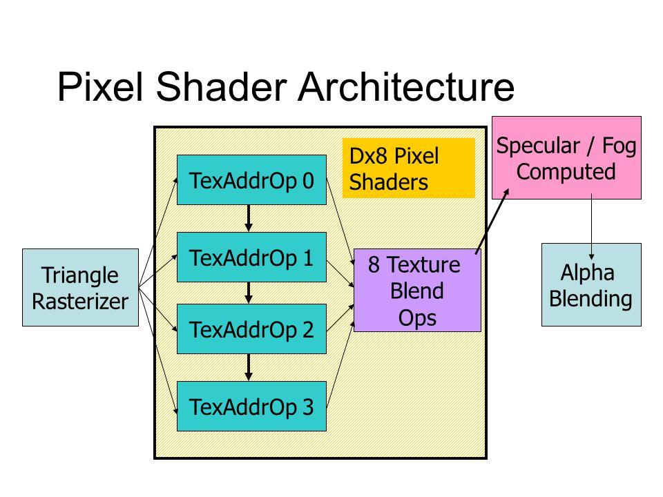 Pixel Shader Architecture TexAddrOp 0 TexAddrOp 1 TexAddrOp 2 TexAddrOp 3 Triangle Rasterizer 8 Texture Blend Ops Specular / Fog Computed Alpha Blendi