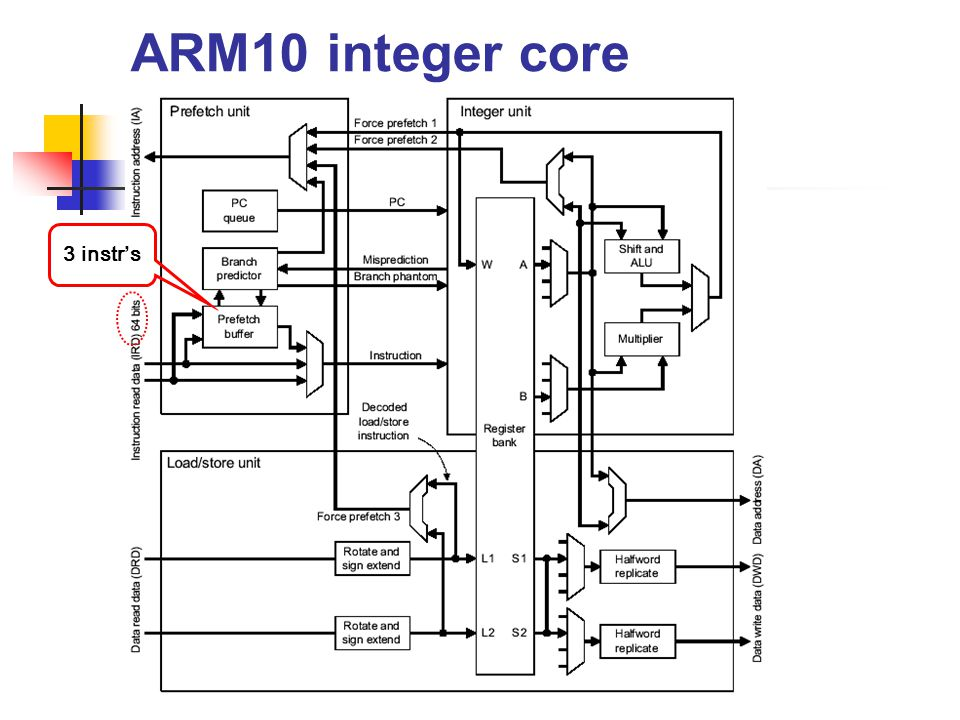 ARM10 processor execution time Impossible to describe briefly the exact behavior of all instructions in all circumstances Branch prediction Prefetch b