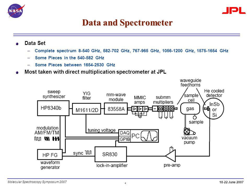 4 Molecular Spectroscopy Symposium 2007 18-22 June 2007 Data and Spectrometer Data Set –Complete spectrum 8-540 GHz, 582-702 GHz, 767-965 GHz, 1056-12
