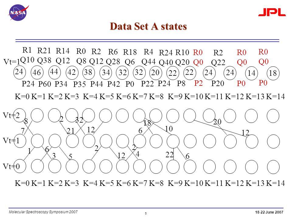 5 Molecular Spectroscopy Symposium 2007 18-22 June 2007 Data Set A states Vt=2 K=0 K=1 K=2 K=3 K=4 K=5 K=6 K=7 K=8 K=9 K=10 K=11 K=12 K=13 K=14 Vt=1 24 P24 R1 Q10 46 44 R21 Q38 P60 R14 Q12 P34 42 R0 Q8 P35 R2 Q12 38 34 P44 R6 Q28 P42 32 R18 Q6 P0 32 P22 R4 Q44 20 P24 R24 Q40 22 R10 Q20 P8 22 P2 R0 Q0 24 P20 R2 Q22 24 1418 P0 R0 Q0 P0 R0 Q0 7 8 32 21 12 18 6 12 10 2 20 1 3 6 5 2 12 4 2 22 6 Vt=1 Vt=0 K=0 K=1 K=2 K=3 K=4 K=5 K=6 K=7 K=8 K=9 K=10 K=11 K=12 K=13 K=14