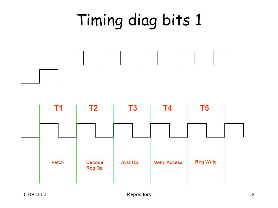 CBP 2002Repository18 Timing diag bits 1 T1T2T3T4T5 FetchDecode, Reg Op ALU OpMem Access Reg Write
