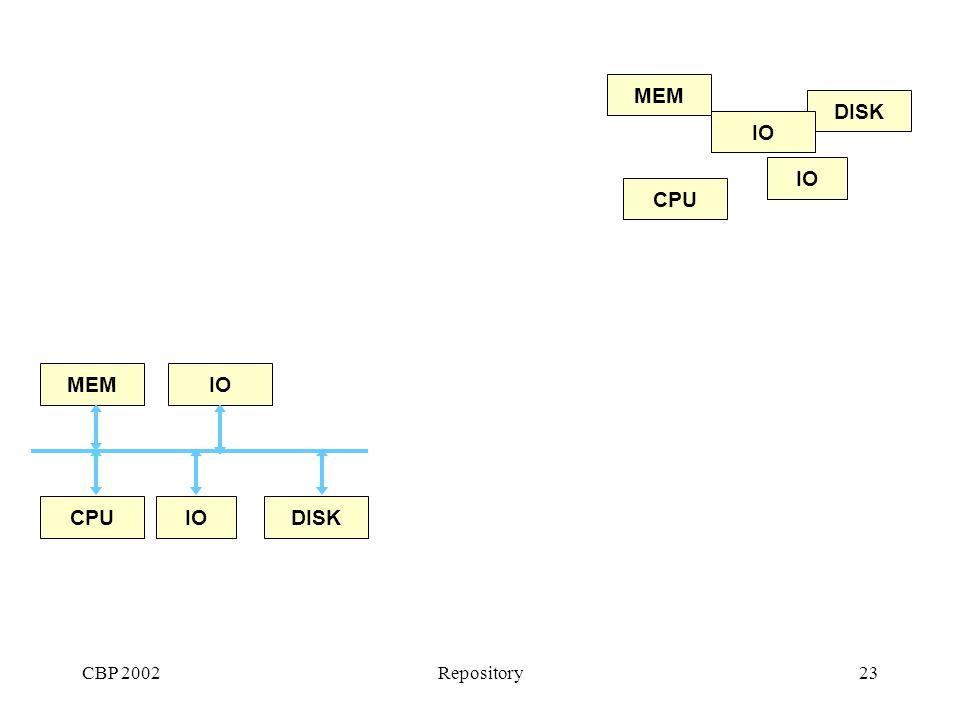 CBP 2002Repository23 MEM CPU DISK IO MEM CPU DISK IO