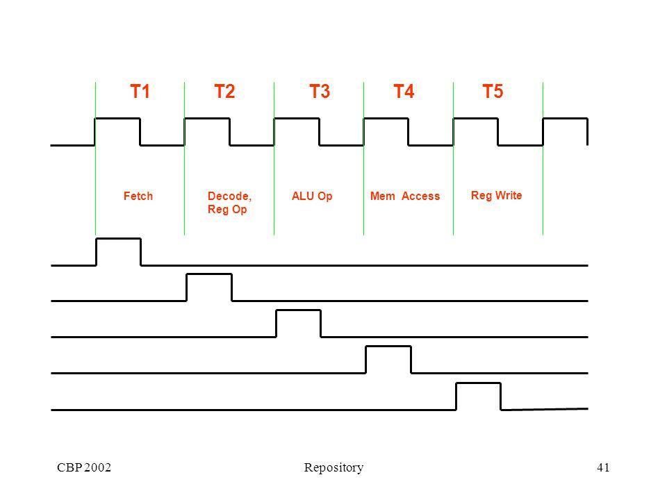 CBP 2002Repository41 T1T2T3T4T5 FetchDecode, Reg Op ALU OpMem Access Reg Write