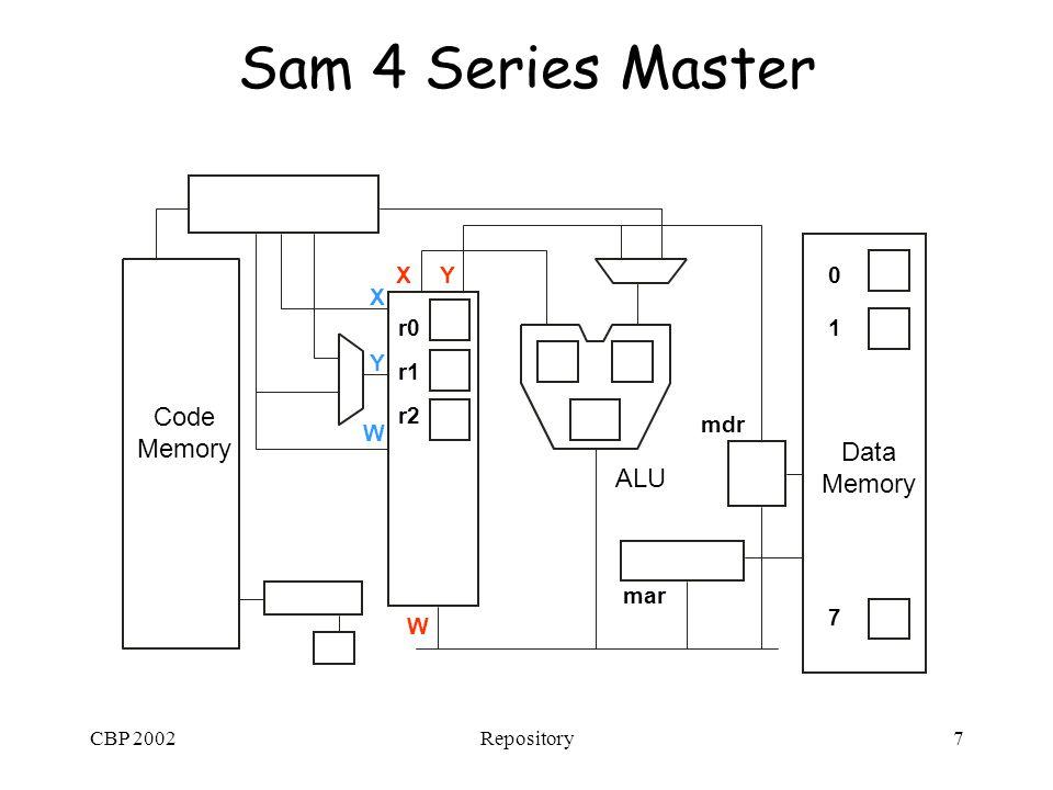 CBP 2002Repository7 Sam 4 Series Master Data Memory Code Memory ALU r1 r2 r0 X Y W XY W 0 1 7 mar mdr