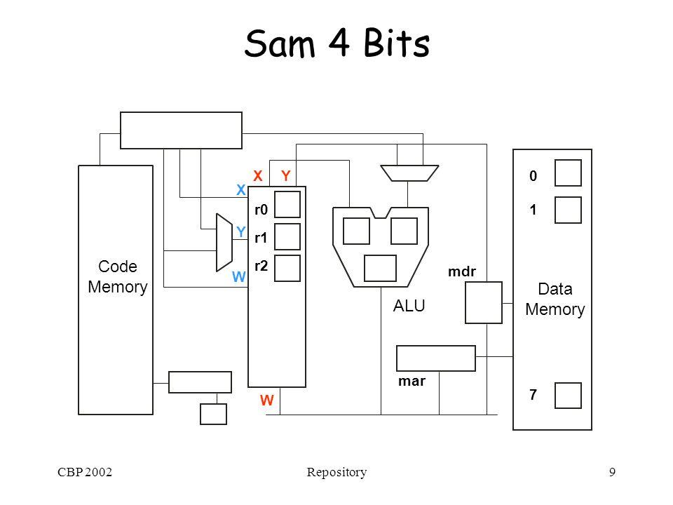 CBP 2002Repository9 Sam 4 Bits Data Memory Code Memory ALU r1 r2 r0 X Y W XY W 0 1 7 mar mdr