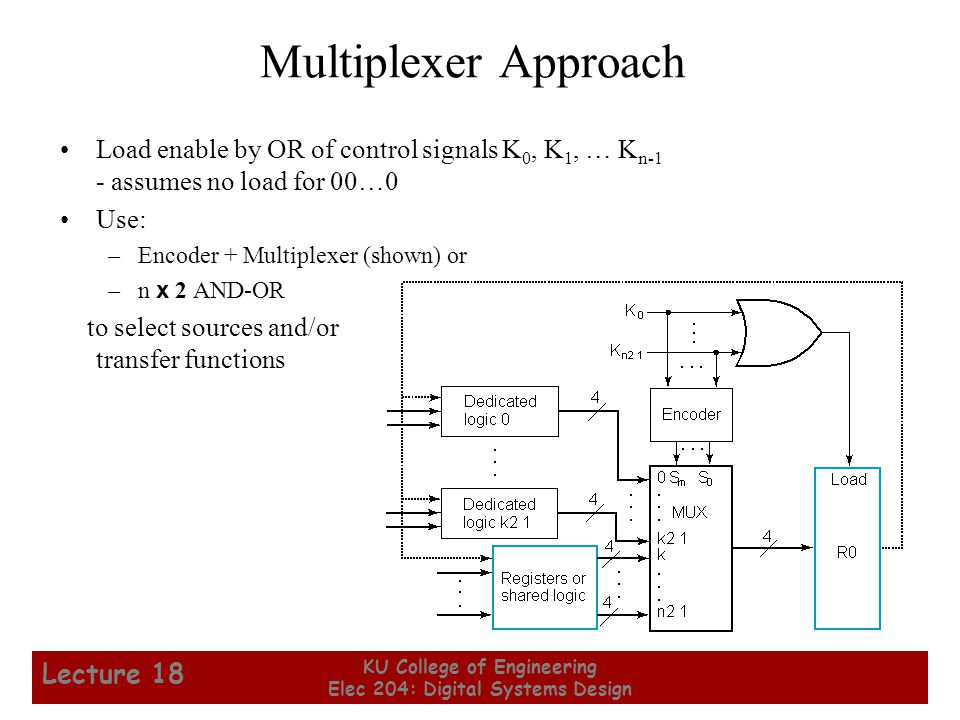 23 KU College of Engineering Elec 204: Digital Systems Design Lecture 18 Multiplexer Approach Load enable by OR of control signals K 0, K 1, … K n-1 -
