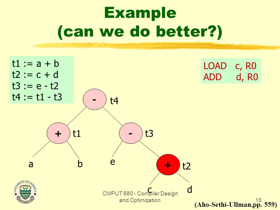 CMPUT 680 - Compiler Design and Optimization15 Example (can we do better?) t1 := a + b t2 := c + d t3 := e - t2 t4 := t1 - t3 t4 + - -+ ab e cd t3 t2