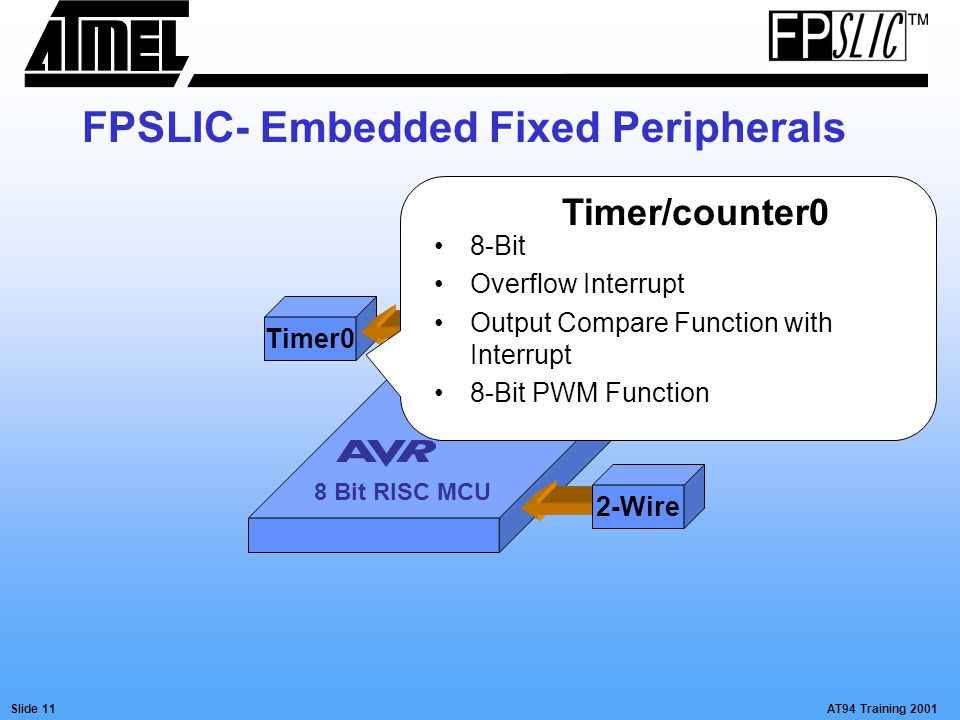 AT94 Training 2001Slide 11 Timer0 2-Wire 8 Bit RISC MCU Timer/counter0 8-Bit Overflow Interrupt Output Compare Function with Interrupt 8-Bit PWM Funct