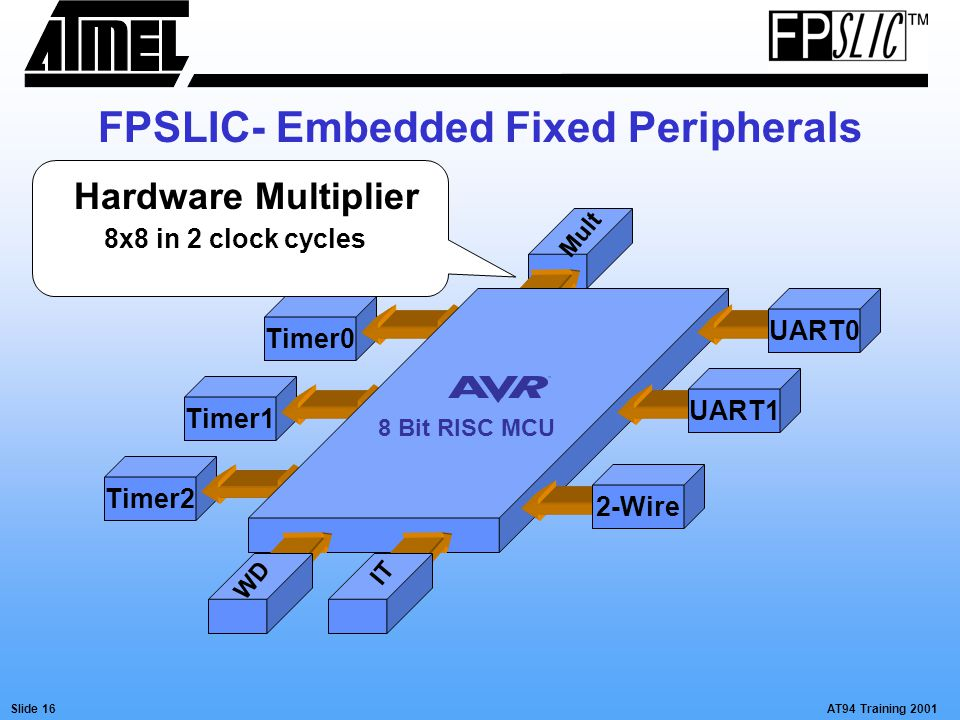 AT94 Training 2001Slide 16 Mult Timer2Timer0Timer1 UART0UART12-Wire WD 8 Bit RISC MCU Hardware Multiplier 8x8 in 2 clock cycles IT FPSLIC- Embedded Fi