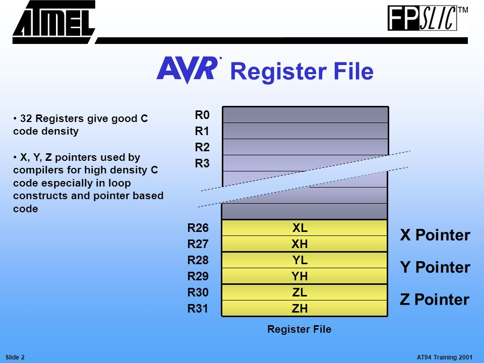 AT94 Training 2001Slide 3 Direct Register - ALU Connection Register File ALU Register operations take ONE clock pulse on the EXTERNAL clock input