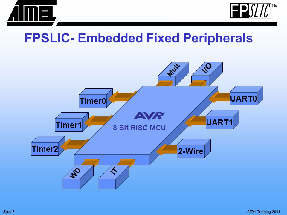 AT94 Training 2001Slide 9 UART0UART1 FPSLIC- Embedded Fixed Peripherals UART Features Full Duplex 8 or 9 Data Bits Framing Error Detection False Start Bit Detection Noise Canceling High BAUD Rates at low XTAL Frequencies E.g.