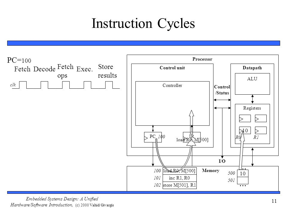 Embedded Systems Design: A Unified Hardware/Software Introduction, (c) 2000 Vahid/Givargis 11 Instruction Cycles Processor Control unitDatapath ALU Re