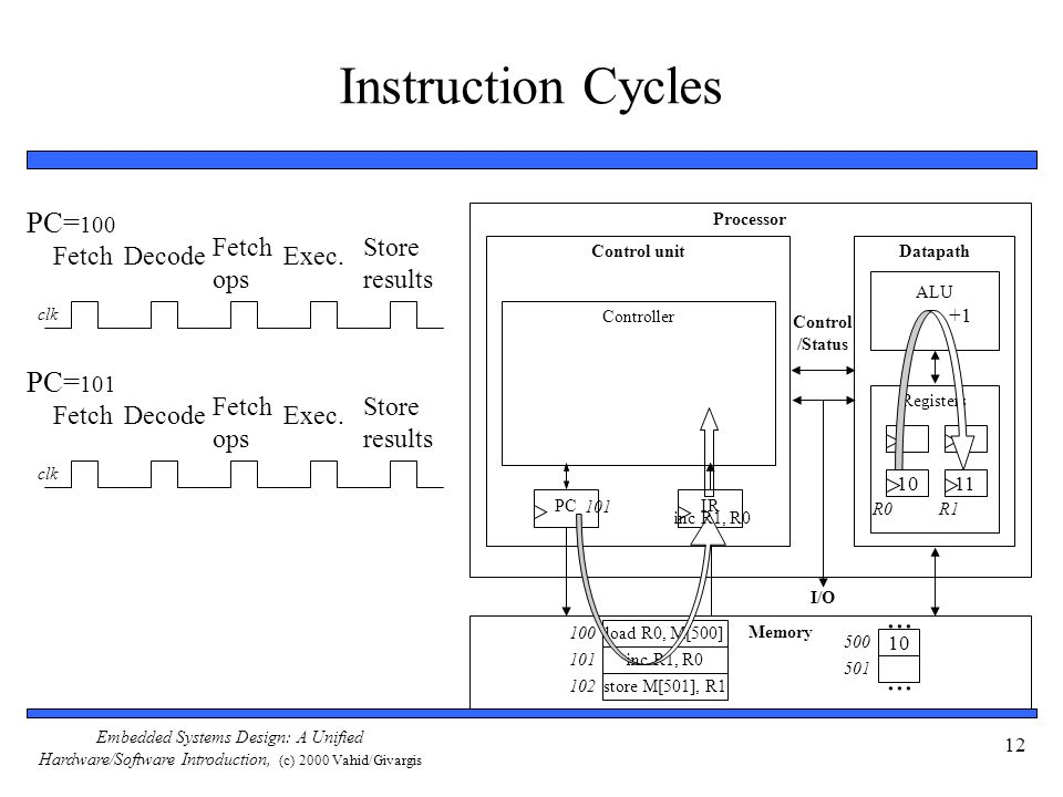 Embedded Systems Design: A Unified Hardware/Software Introduction, (c) 2000 Vahid/Givargis 12 Instruction Cycles Processor Control unitDatapath ALU Re