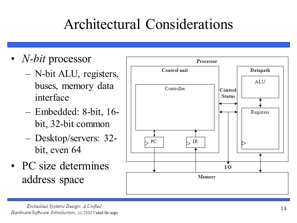 Embedded Systems Design: A Unified Hardware/Software Introduction, (c) 2000 Vahid/Givargis 14 Architectural Considerations N-bit processor –N-bit ALU,