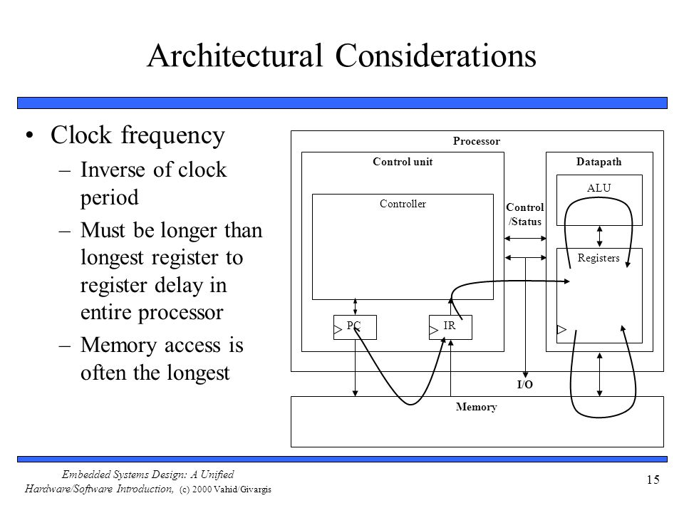 Embedded Systems Design: A Unified Hardware/Software Introduction, (c) 2000 Vahid/Givargis 15 Architectural Considerations Clock frequency –Inverse of