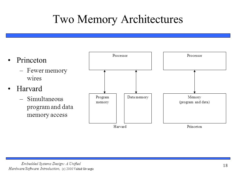 Embedded Systems Design: A Unified Hardware/Software Introduction, (c) 2000 Vahid/Givargis 18 Two Memory Architectures Processor Program memory Data m