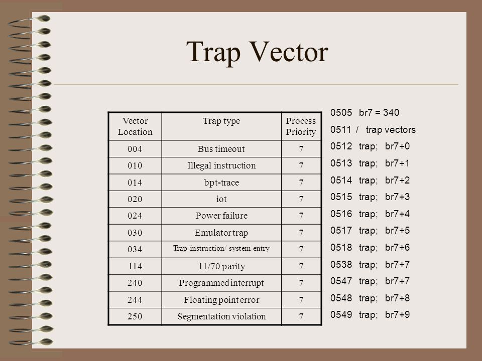 Trap Vector Vector Location Trap typeProcess Priority 004Bus timeout7 010Illegal instruction7 014bpt-trace7 020iot7 024Power failure7 030Emulator trap