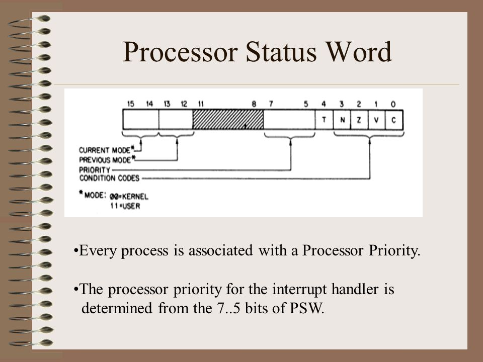 Processor Status Word Every process is associated with a Processor Priority.