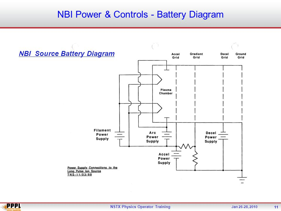 December 15-16, 2009 NSTX Upgrade Project - Office of Science ReviewNSTX Physics Operator Training 11 Jan 26-28, 2010 11 NBI Power & Controls - Battery Diagram NBI Source Battery Diagram