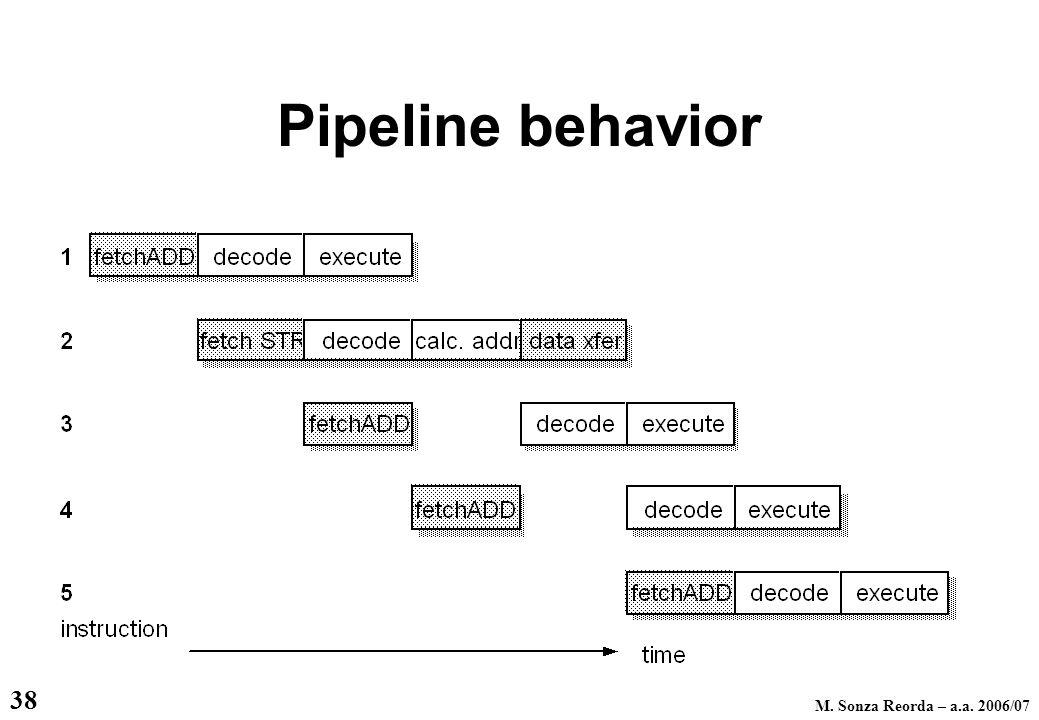 M. Sonza Reorda – a.a. 2006/07 38 Pipeline behavior
