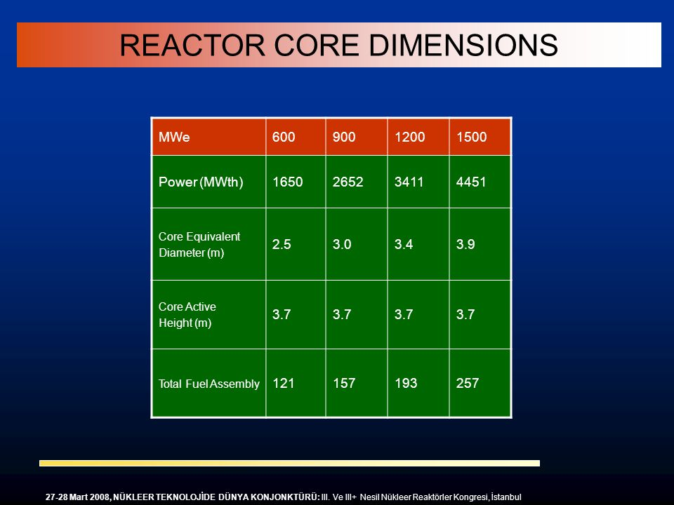 REACTOR CORE DIMENSIONS MWe60090012001500 Power (MWth)1650265234114451 Core Equivalent Diameter (m) 2.53.03.43.9 Core Active Height (m) 3.7 Total Fuel