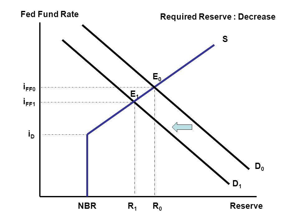 Fed Fund Rate Reserve E0E0 iDiD i FF0 R0R0 NBR S D0D0 E1E1 R1R1 i FF1 Required Reserve : Decrease D1D1