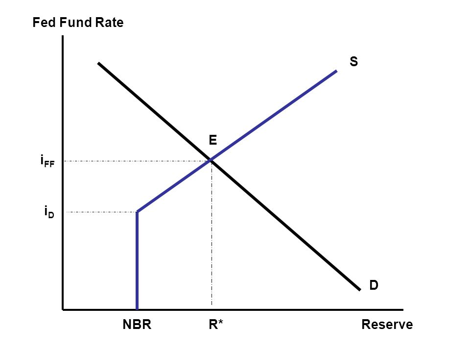Effect of Policy Tools Open Market Operation –Purchase / Sale Discount Loan –Increase rate / Decrease Rate Required Reserve –Increase require reserve ratio / Decrease RR