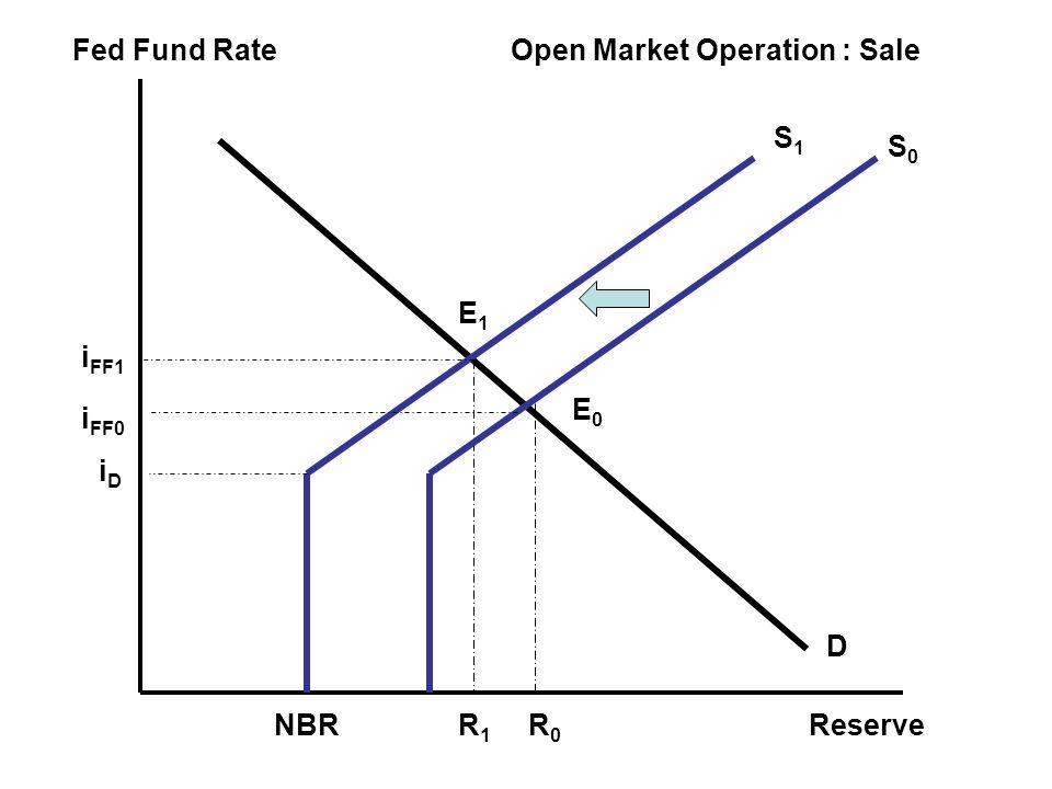 Fed Fund Rate Reserve E0E0 iDiD i FF0 R0R0 NBR Open Market Operation : Sale S1S1 S0S0 D R1R1 i FF1 E1E1
