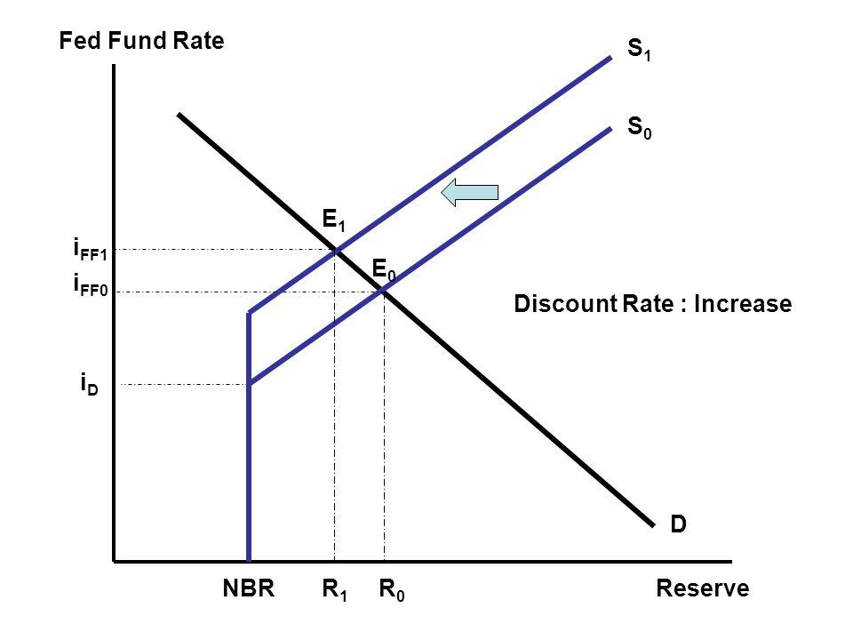 Fed Fund Rate Reserve E0E0 iDiD i FF0 R0R0 NBR Discount Rate : Increase S1S1 S0S0 D R1R1 i FF1 E1E1