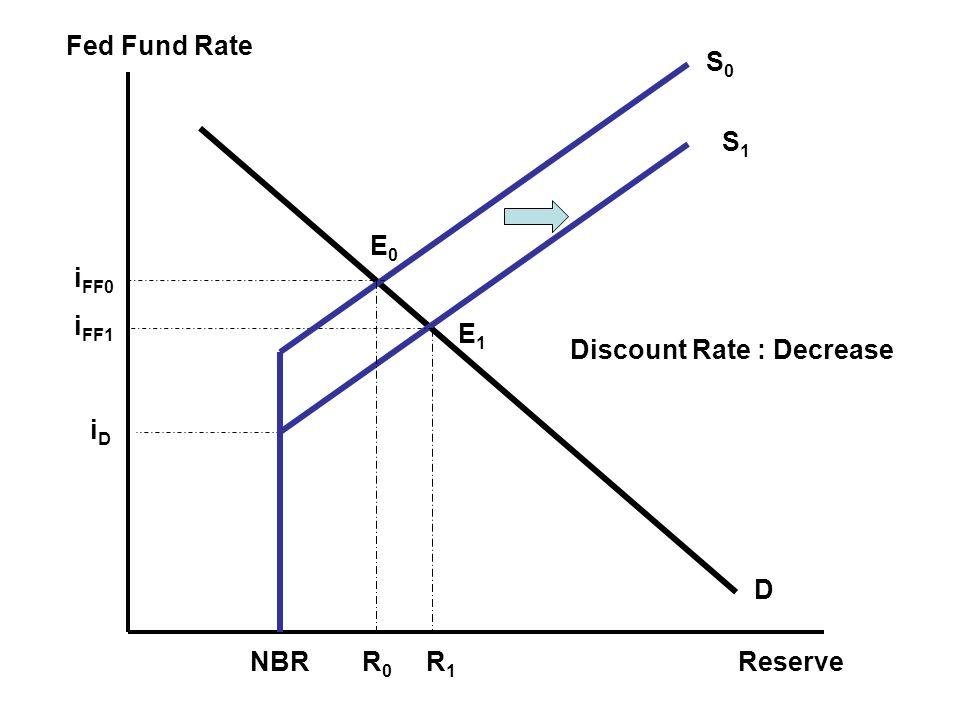 Fed Fund Rate Reserve E1E1 iDiD i FF0 R0R0 NBR Discount Rate : Decrease S1S1 S0S0 D R1R1 i FF1 E0E0