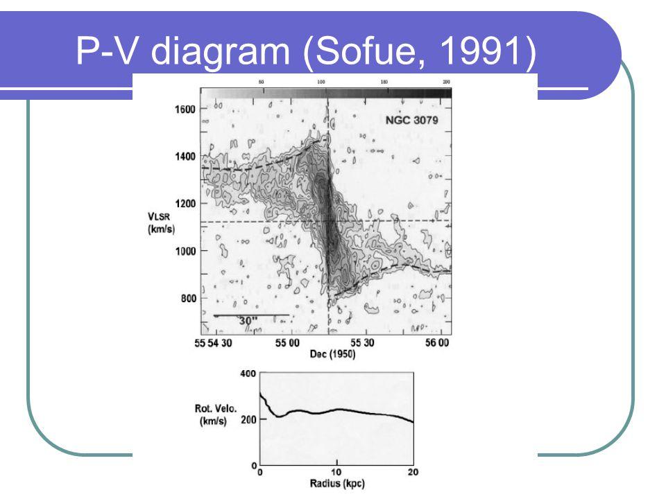 P-V diagram (Sofue, 1991)