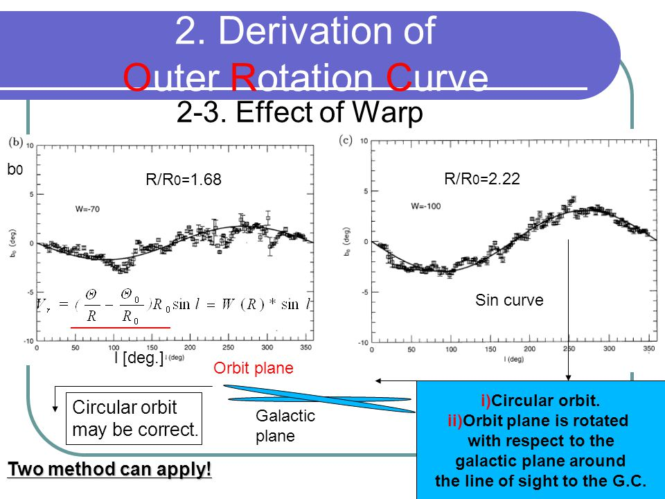 2-3. Effect of Warp 2. Derivation of Outer Rotation Curve R/R 0 = 1.68 R/R 0 = 2.22 b0b0 l [deg.] Sin curve i)Circular orbit. ii)Orbit plane is rotate