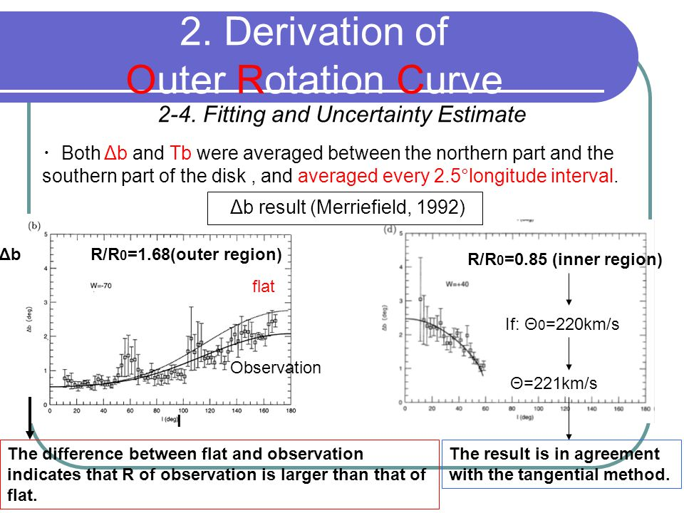 2-4. Fitting and Uncertainty Estimate 2. Derivation of Outer Rotation Curve ・ Both Δb and Tb were averaged between the northern part and the southern