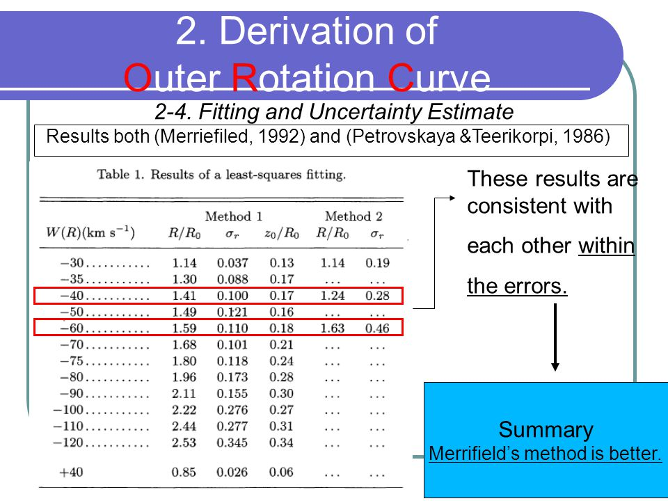 2-4. Fitting and Uncertainty Estimate 2. Derivation of Outer Rotation Curve Results both (Merriefiled, 1992) and (Petrovskaya &Teerikorpi, 1986) Summa