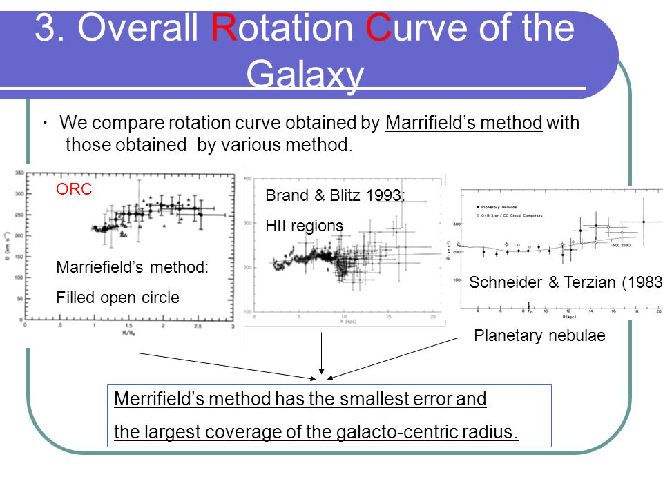 3. Overall Rotation Curve of the Galaxy ・ We compare rotation curve obtained by Marrifield's method with those obtained by various method. Marriefield