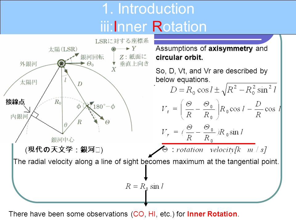 1. Introduction iii:Inner Rotation axisymmetry circular orbit. Assumptions of axisymmetry and circular orbit. So, D, Vt, and Vr are described by below