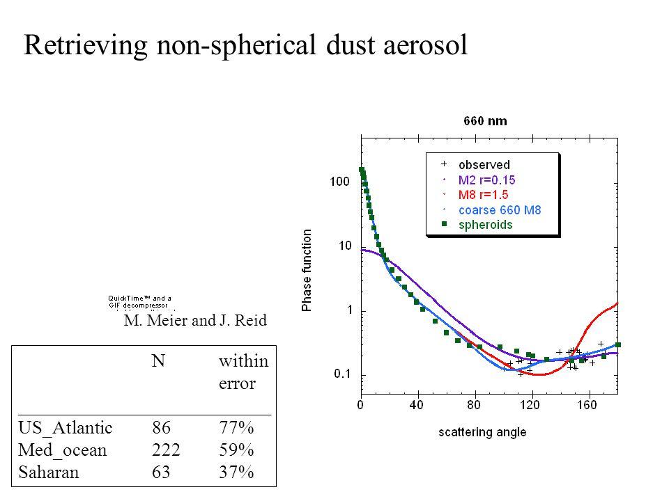 Retrieving non-spherical dust aerosol M. Meier and J. Reid Nwithin error ___________________________ US_Atlantic8677% Med_ocean22259% Saharan6337%