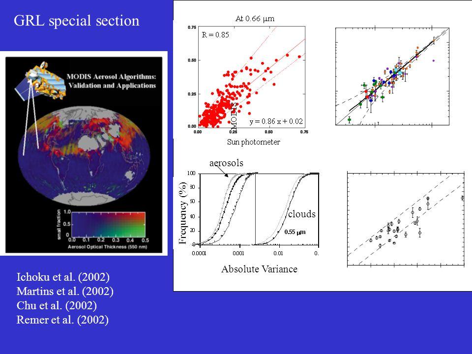 GRL special section Ichoku et al. (2002) Martins et al. (2002) Chu et al. (2002) Remer et al. (2002) Frequency (%) Absolute Variance clouds aerosols