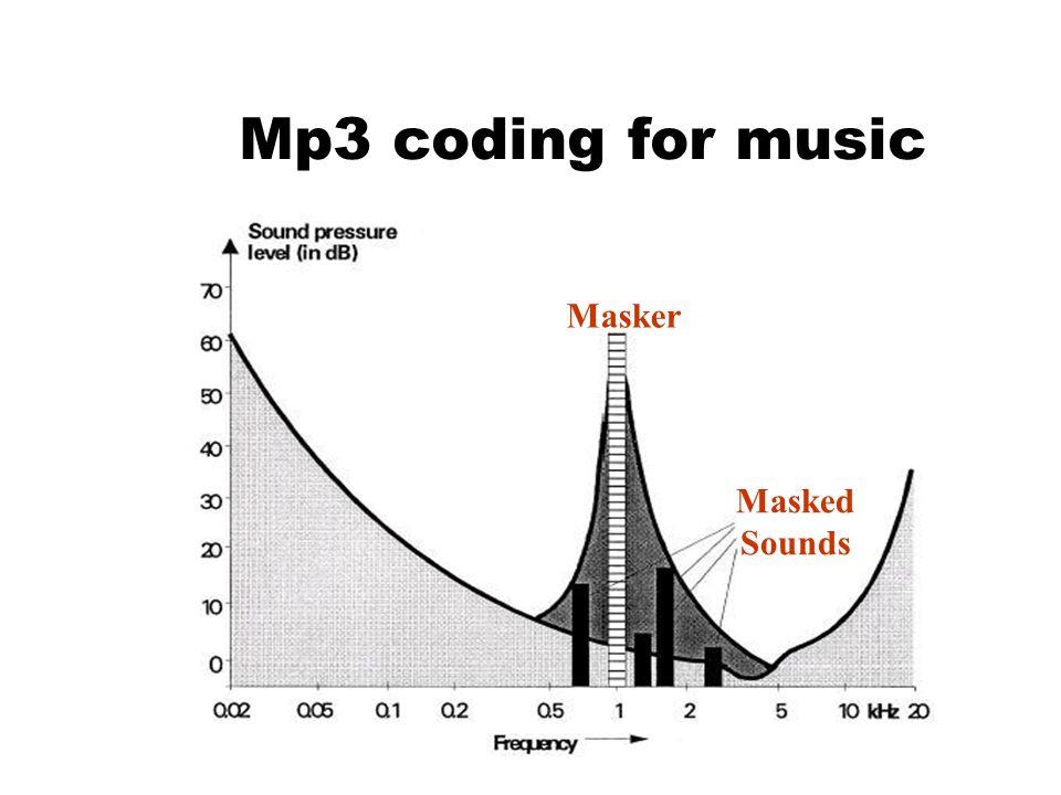 Masker Masked Sounds Mp3 coding for music