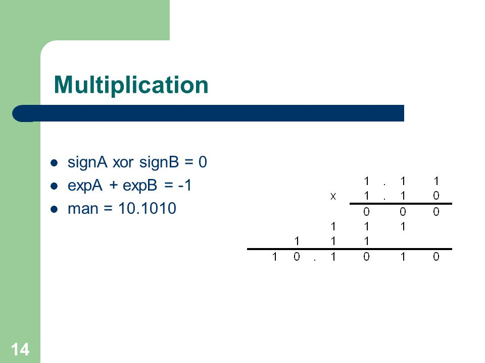 14 Multiplication signA xor signB = 0 expA + expB = -1 man = 10.1010