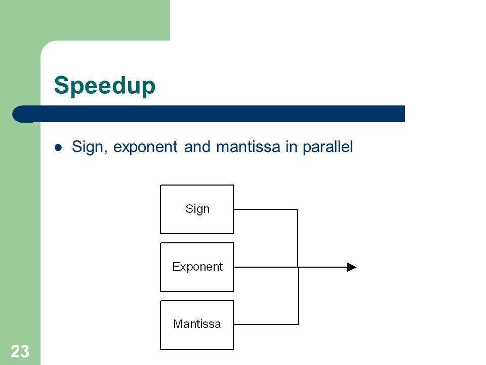 23 Speedup Sign, exponent and mantissa in parallel