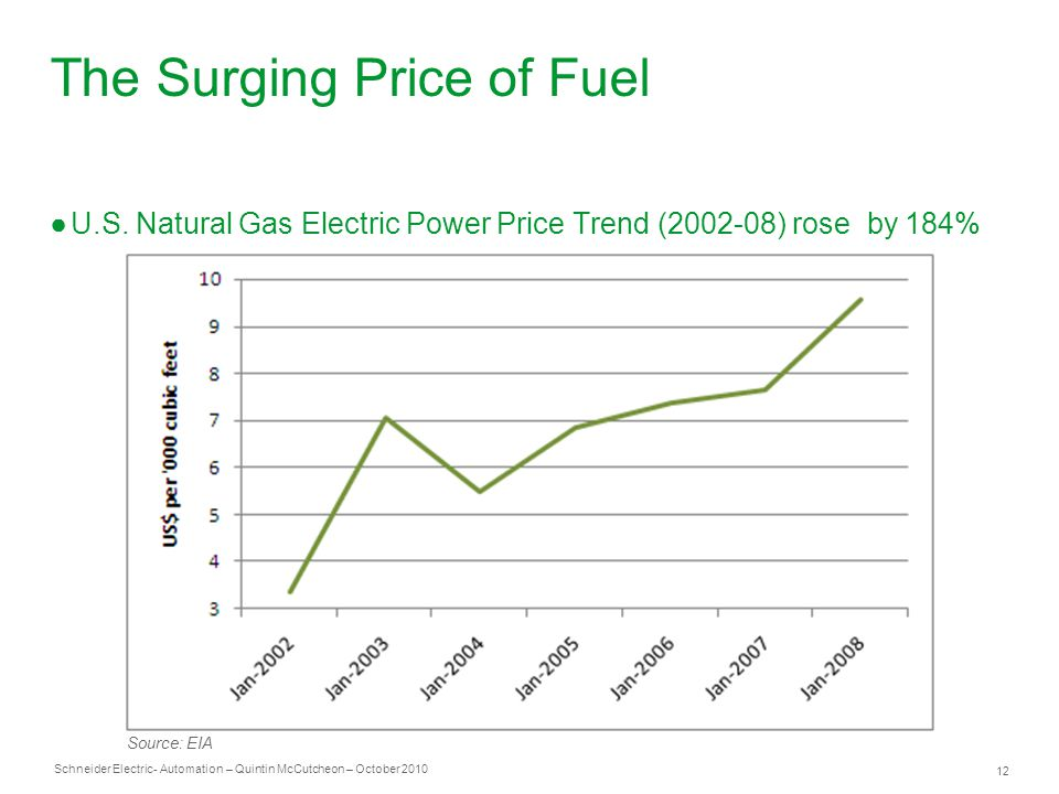 Schneider Electric 12 - Automation – Quintin McCutcheon – October 2010 The Surging Price of Fuel ●U.S.