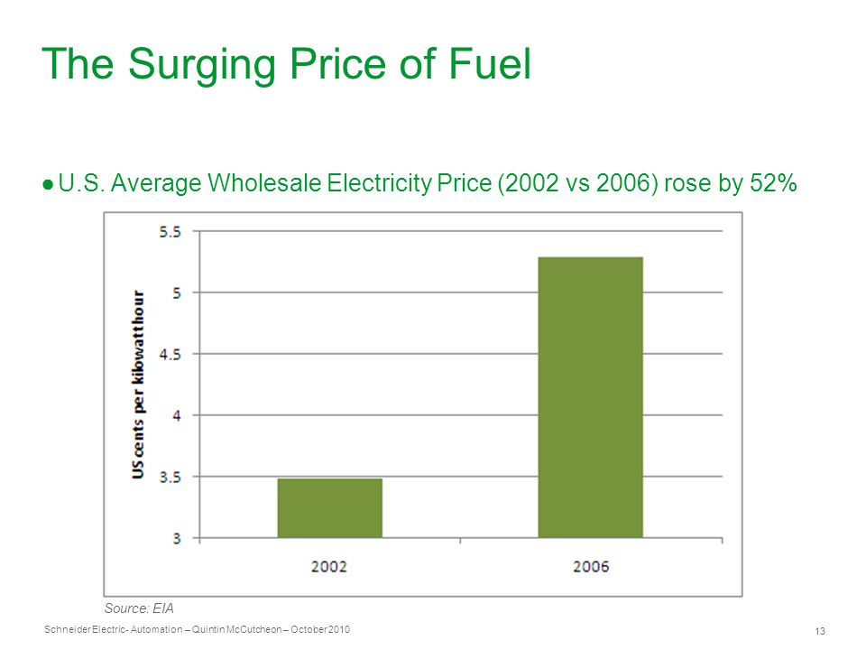 Schneider Electric 13 - Automation – Quintin McCutcheon – October 2010 The Surging Price of Fuel ●U.S.