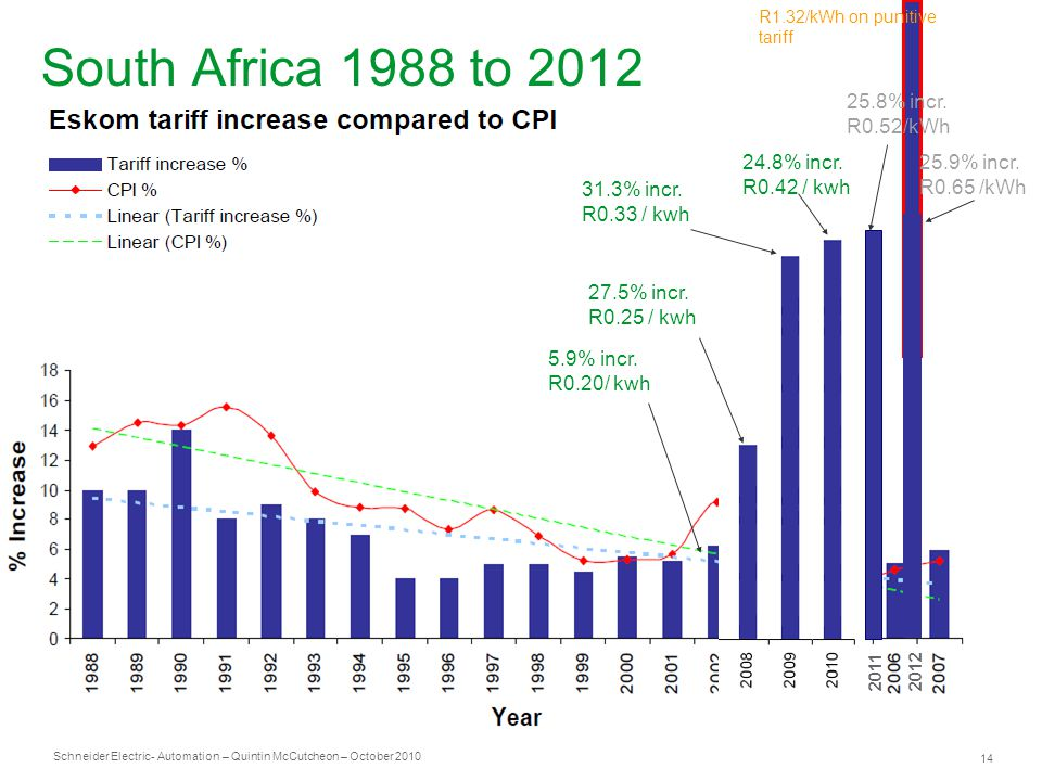 Schneider Electric 14 - Automation – Quintin McCutcheon – October 2010 South Africa 1988 to 2012 R1.32/kWh on punitive tariff 5.9% incr.