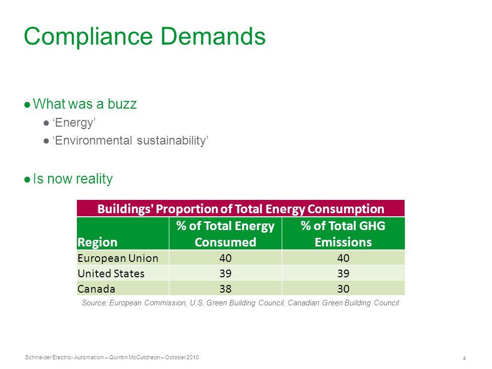 Schneider Electric 4 - Automation – Quintin McCutcheon – October 2010 Compliance Demands Buildings Proportion of Total Energy Consumption Region % of Total Energy Consumed % of Total GHG Emissions European Union40 United States39 Canada3830 Source: European Commission, U.S.