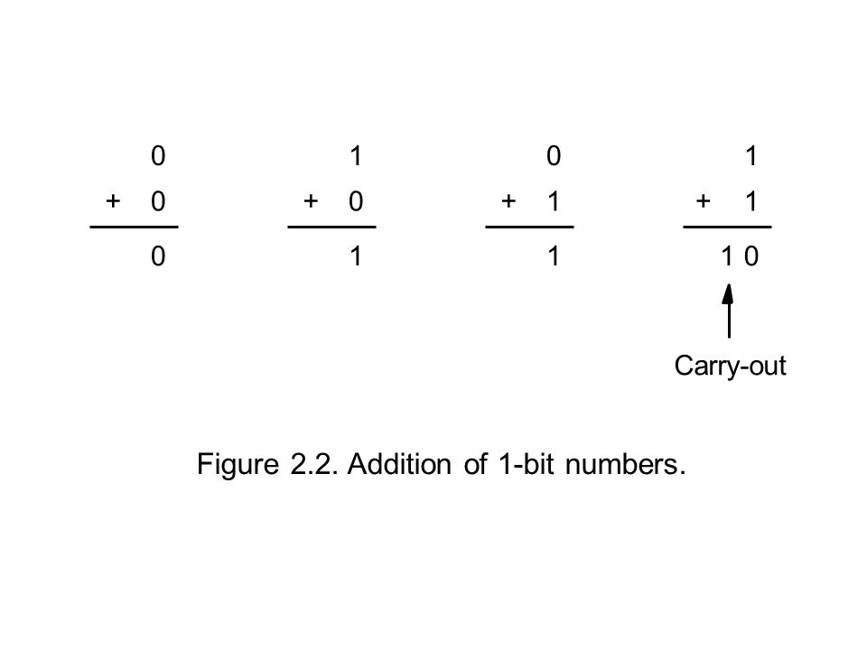 Figure 2.2. Addition of 1-bit numbers. Carry-out